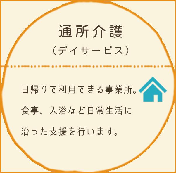 通所介護(デイサービス):日帰りで利用できる事業所。食事、入浴など日常生活に沿った支援を行います。
